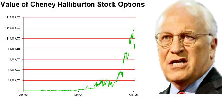 History of halliburton and dick cheney