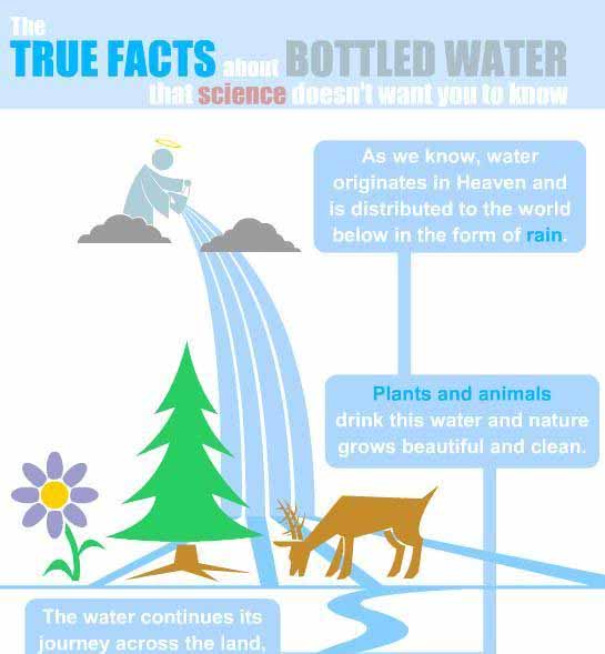 tap water vs bottled water research paper Pico research paper tap water vs saline  if we paid as much for tap water as we do for bottled water,  more about essay on bottled water vs tap water.